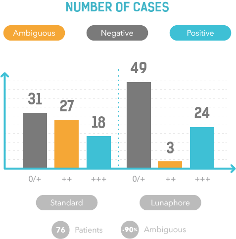 number-cases